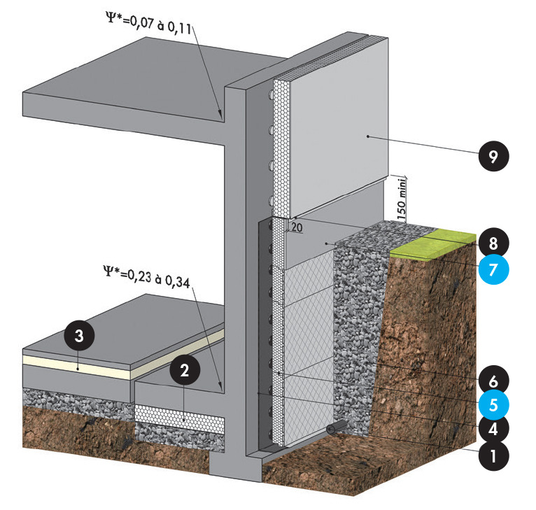 Knauf therm perimaxx isolation drainage et filtration for Protection mur exterieur enterre