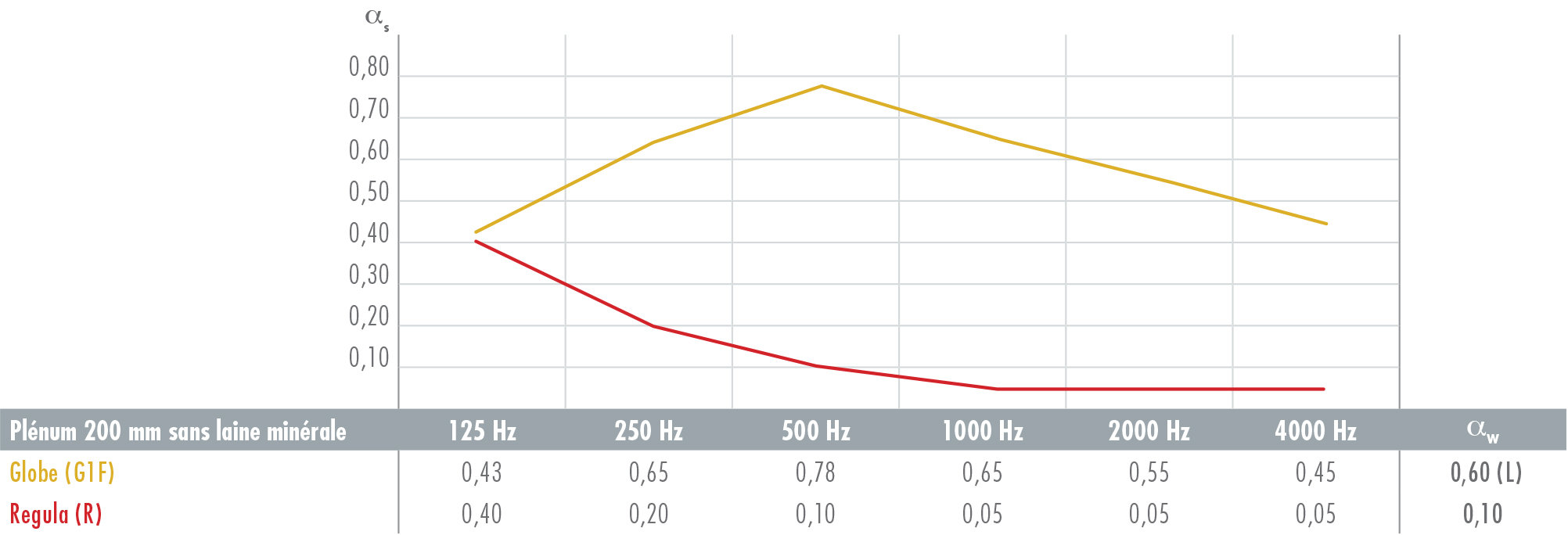 Contrapanel - absorption acoustique