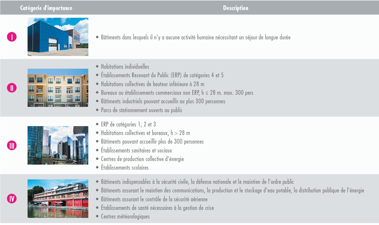 Dispositions en zone sismique classification des bâtiments (2)
