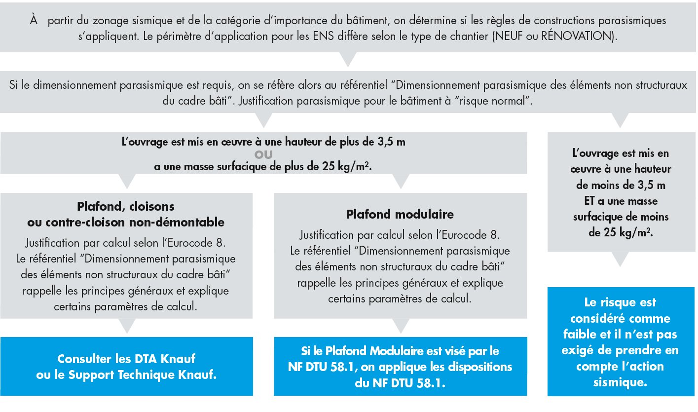 Dispositions en zone sismique classification des bâtiments 2 (2)