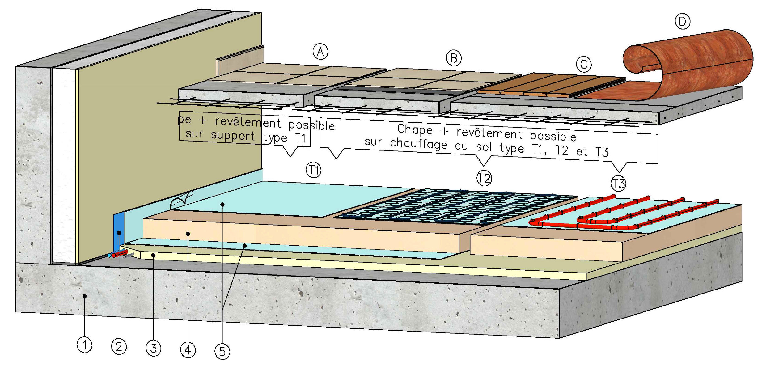 k foam c300 sous chape hydraulique ou mortier de. Black Bedroom Furniture Sets. Home Design Ideas