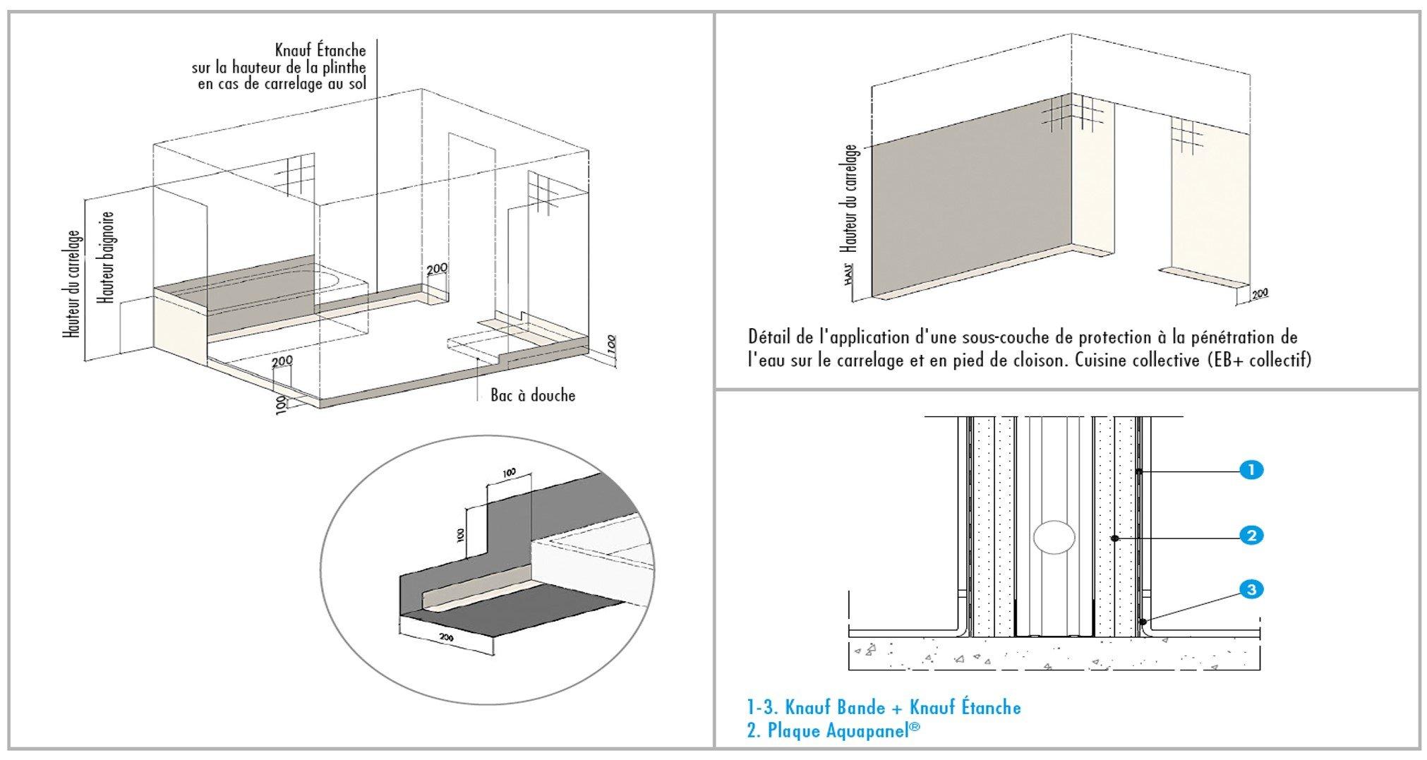 enduit knauf etanche sous couche de protection l 39 eau. Black Bedroom Furniture Sets. Home Design Ideas