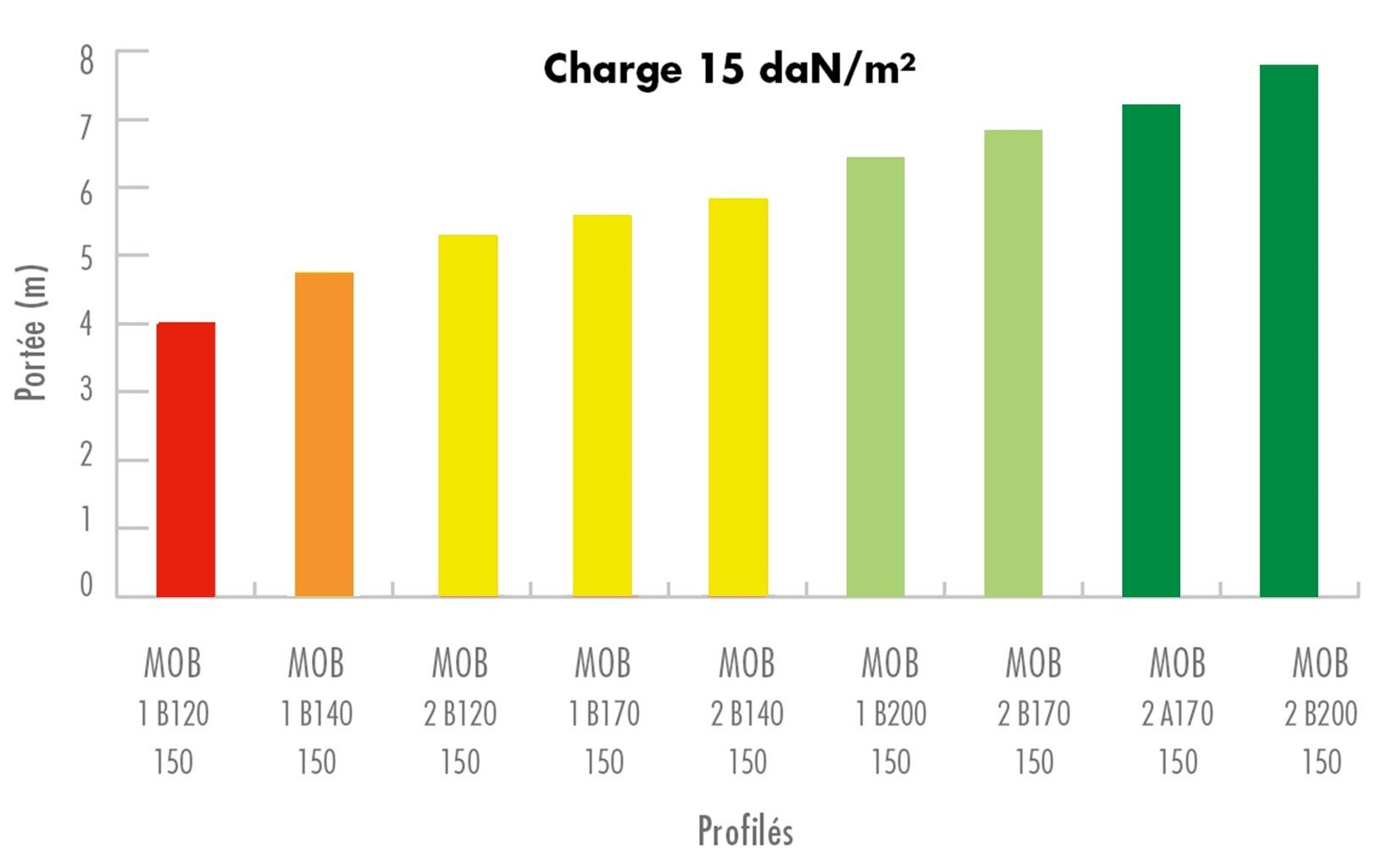Knauf GH Futur autoportant - Charge 15 daN