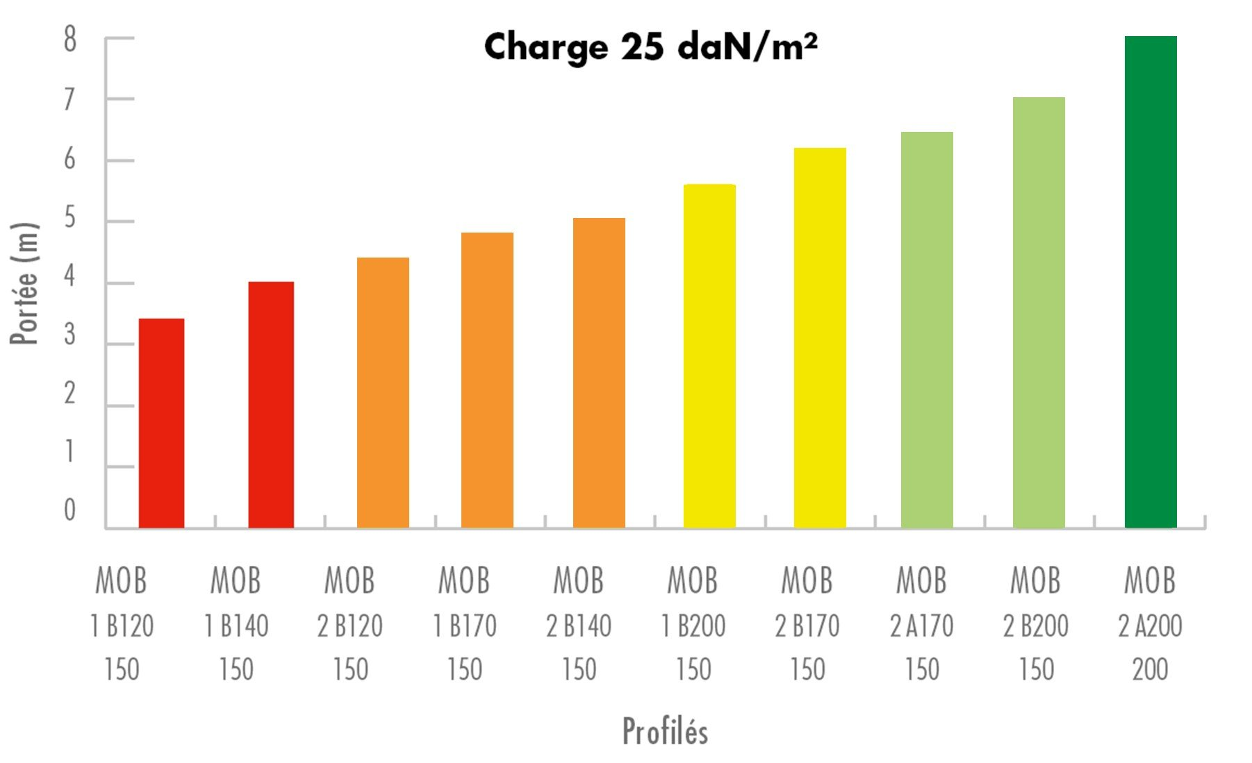 Knauf GH Futur autoportant - Charge 25 daN