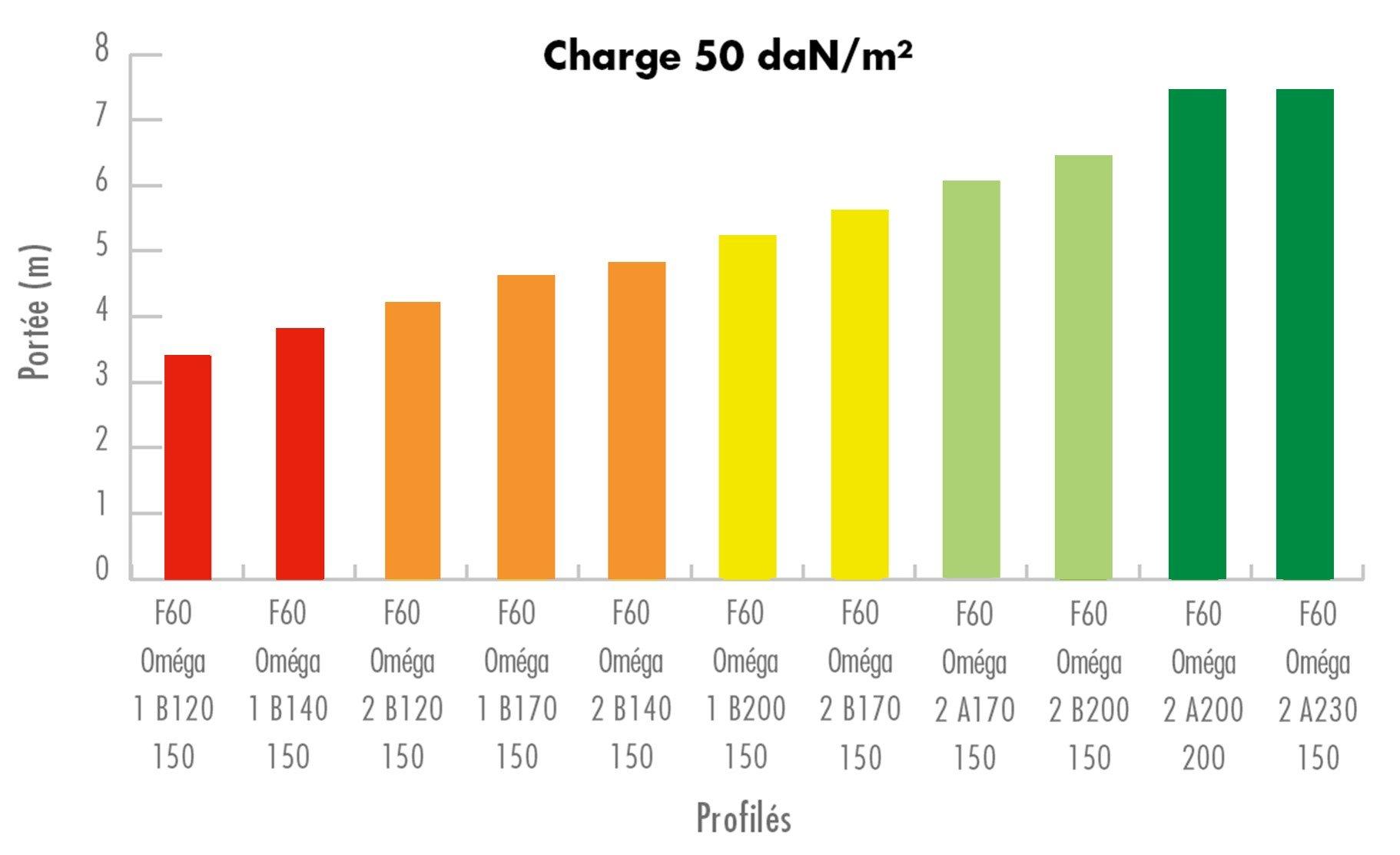 Knauf GH Futur autoportant - Charge 50 daN