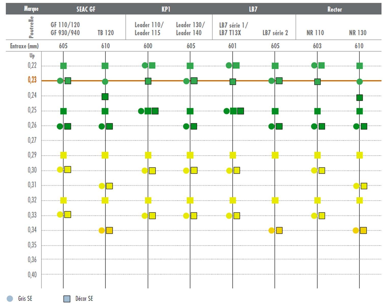 Knauf KTM SC déperditions surfaciques - entraxe 600 mm
