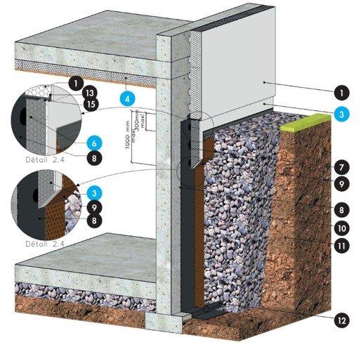 Knauf p riboard ultra 30 se isolation des soubassements for Protection mur exterieur enterre