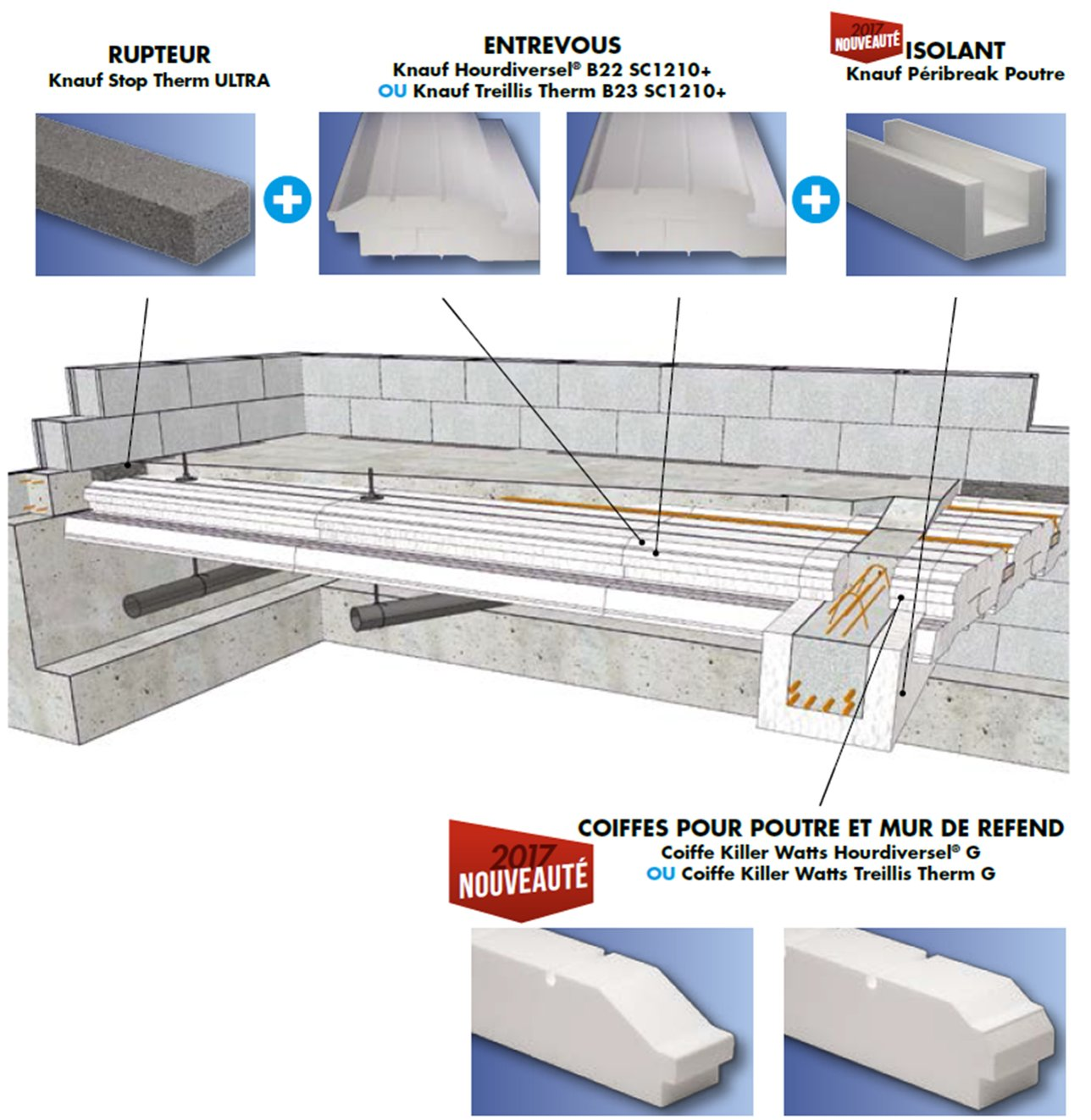 Knauf Péribreak Poutre - solution