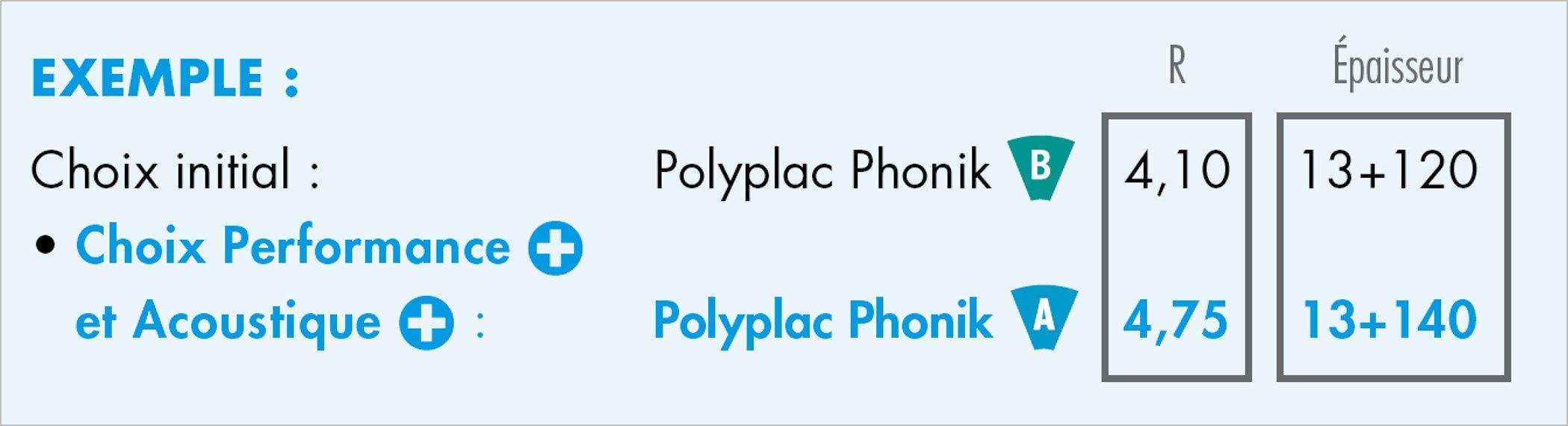 Knauf Polyplac phonik - CONSOMMATION D'ÉNERGIE
