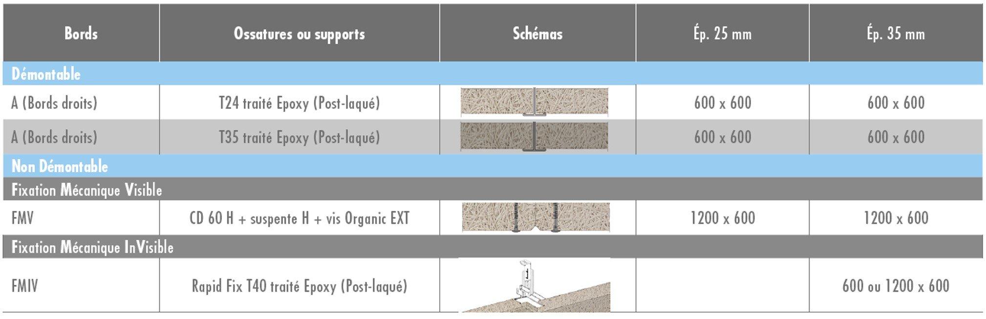POSSIBILITÉS DE MONTAGE - Cas particuliers de plafonds intérieurs 1