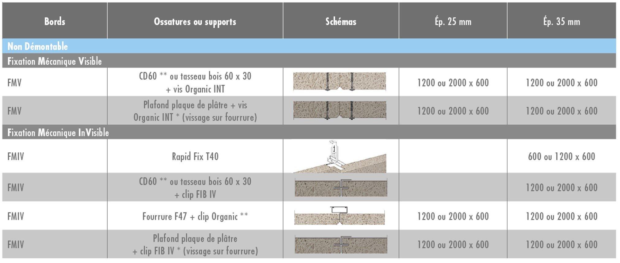 POSSIBILITÉS DE MONTAGE - Plafonds rampants intérieurs