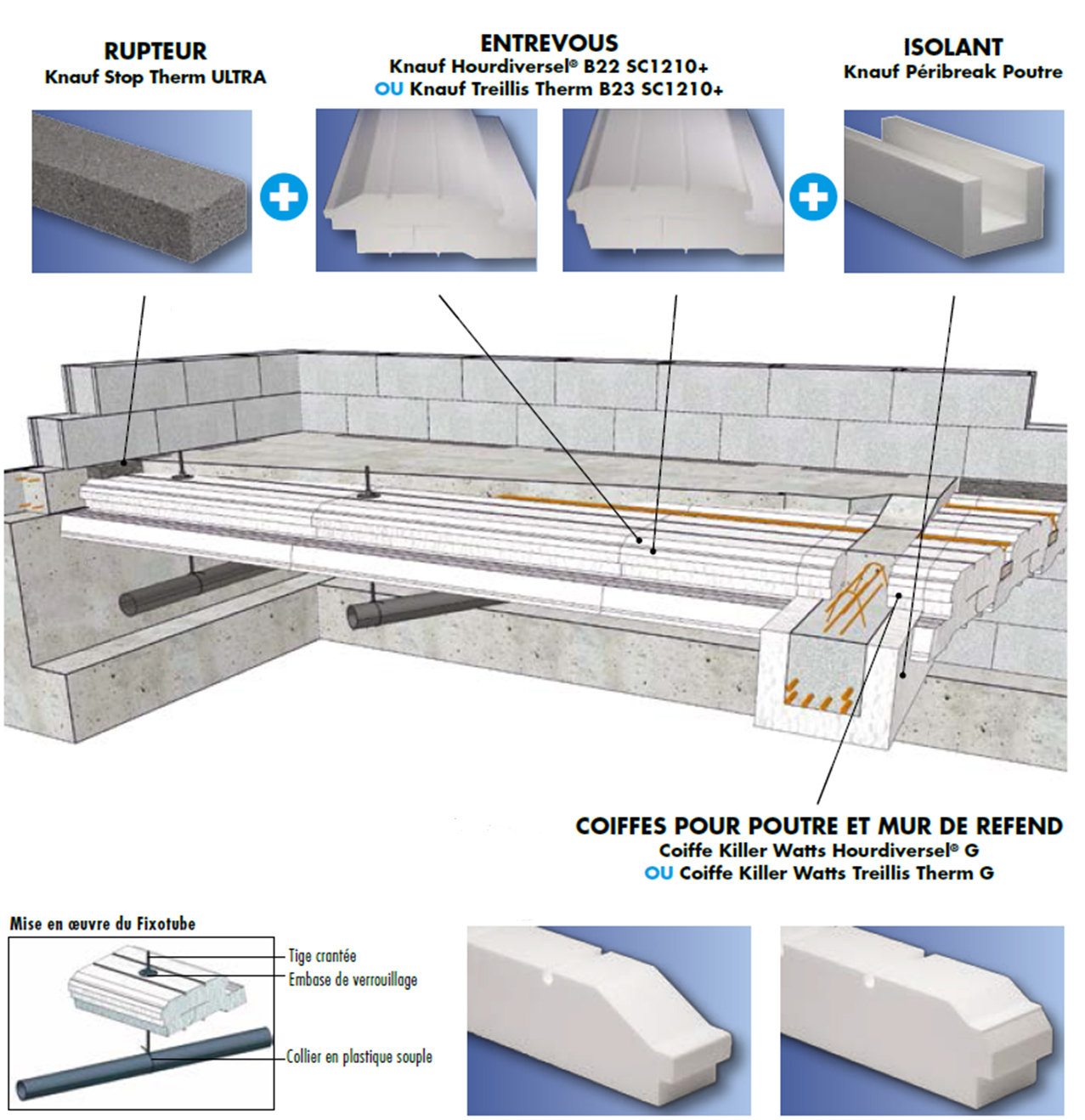 SOLUTION KILLER WATTS BY KNAUF AVEC POUTRE DE REFEND